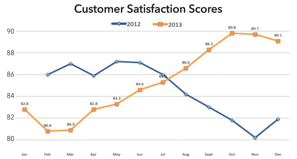 Customer Satisfaction Scores
