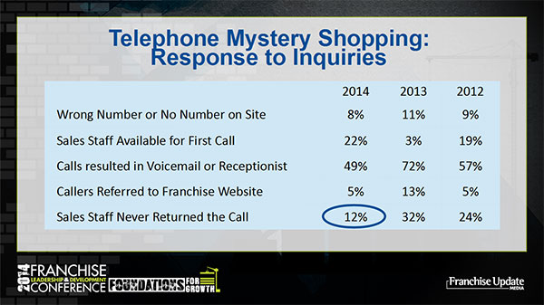 Telephone Mustery Shopping: Response to Inquries Graph