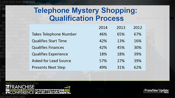 Telephone Mystery Shopping: Qualification Process graph