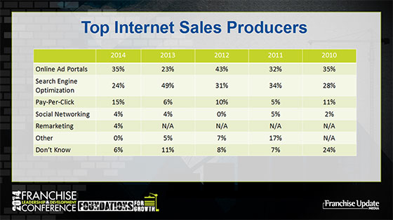 Top Internet Sales Producers