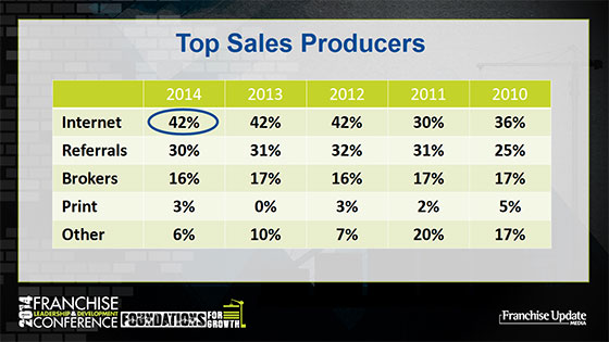 Top Sales Producers