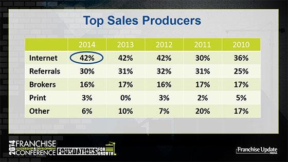 Top Sales Producers