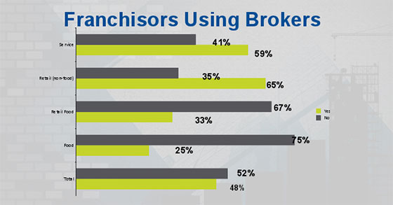 2015 AFDR Highlights: How Franchisors Are Using Brokers