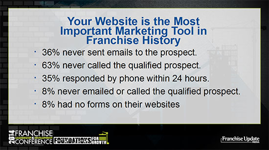 Your Website is the Most Important Marketing Tool in Franchise History