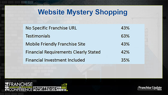 Website Mystery Shopping graphic