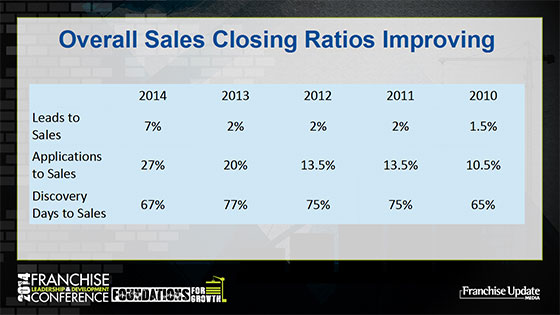 Overall Sales Closing Ratios Improving