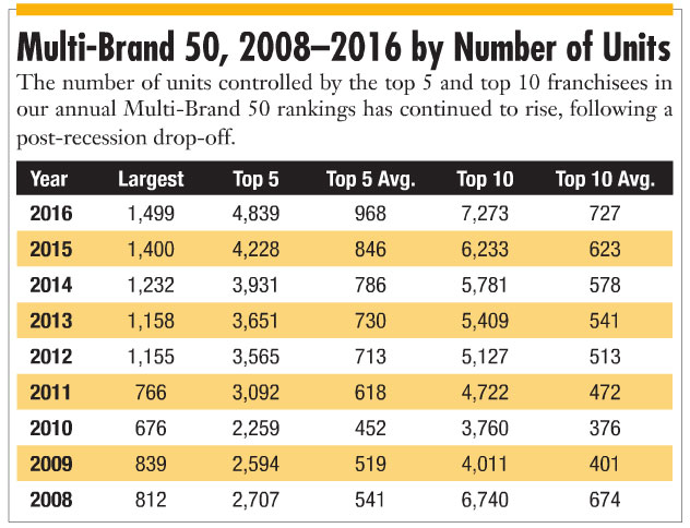 Multi-Brand 50, 2008–2016 by Number of Units