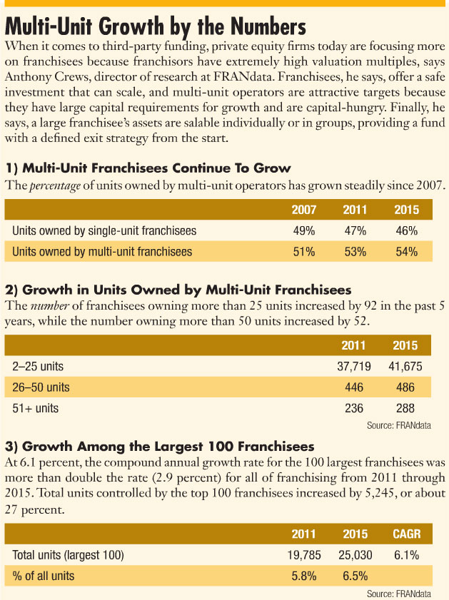 Multi-Unit Growth by the Numbers