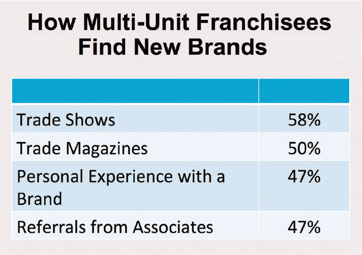 How Multi-Unit Franchisees Find New Brands
