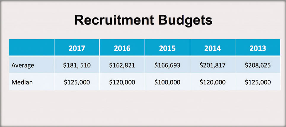 Recruitment Budgets