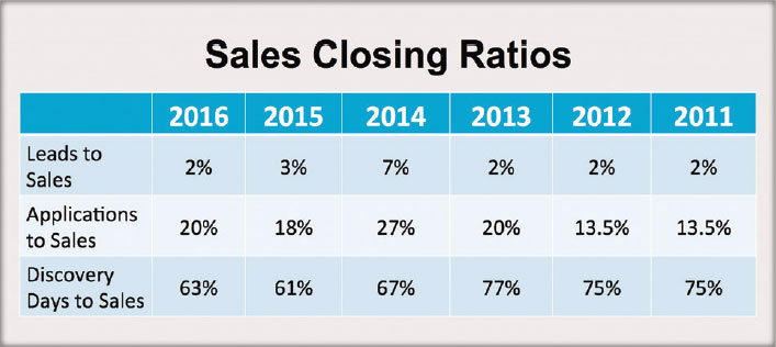 Sales Closing Ratios