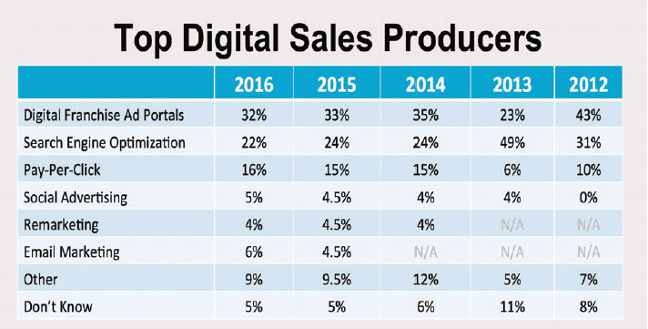 Top Digital Sales