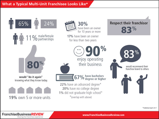 Typical Multi-Unit Franchisee infographic