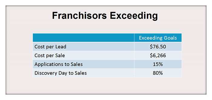 Franchisors Exceeding