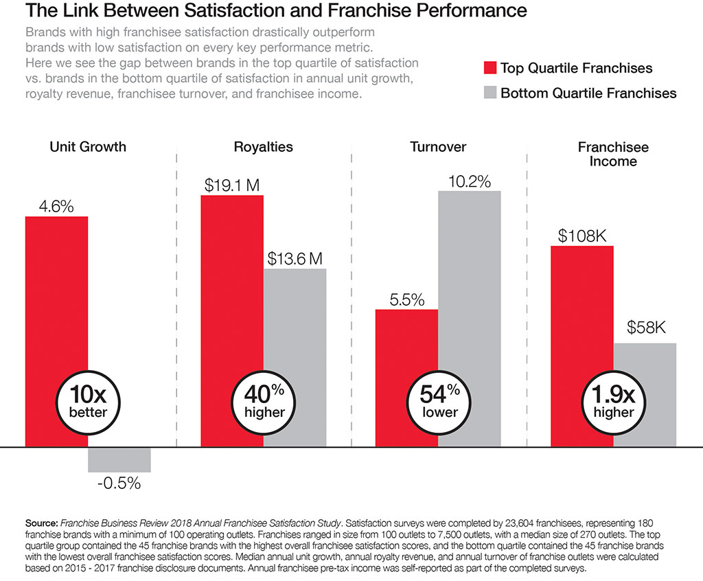 Link between Satisfaction and Franchise Performance graph