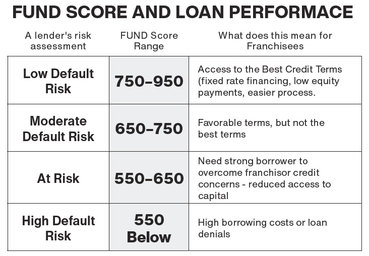 Growth Rate by Credit Score Range