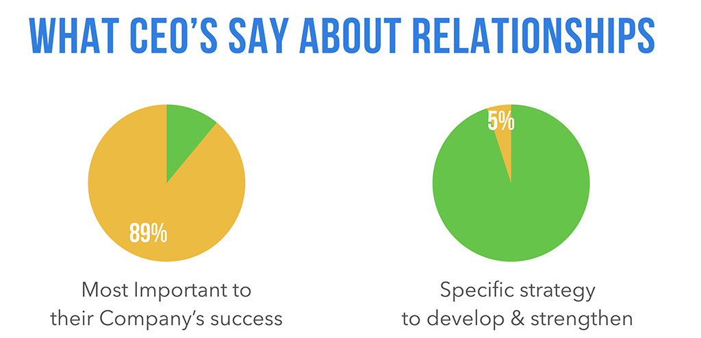 What CEO's say about relationships
