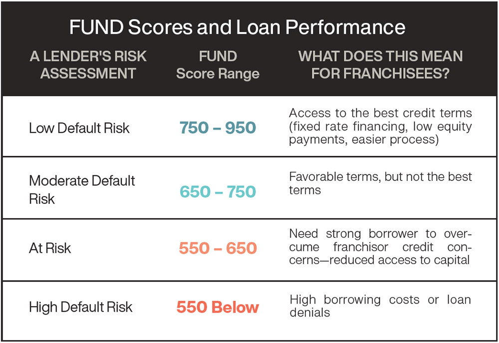 FUND score breakdown