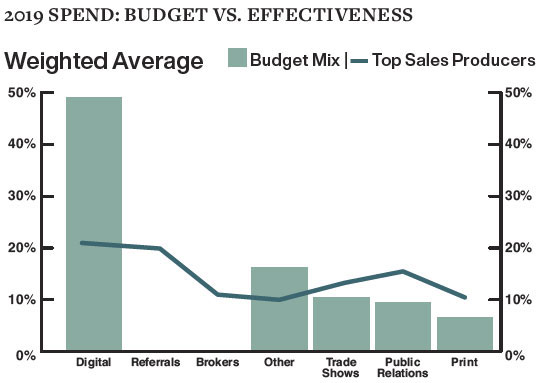 2019 Spend: Budget vs. Effectiveness