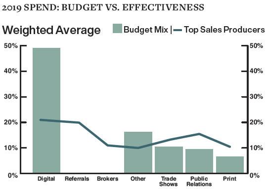 2019 Spend: Budget vs. Effectiveness