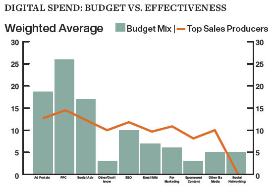 Digital Spend: Budget vs. Effectiveness
