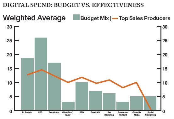 Digital Spend: Budget vs. Effectiveness