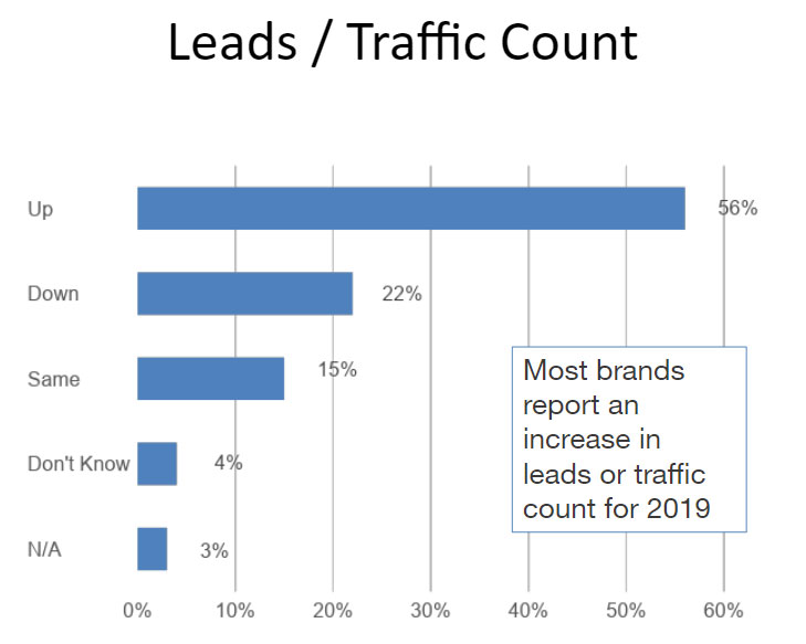Leads/traffic count graph