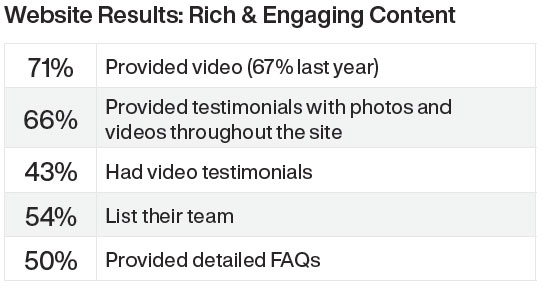 Website Results: Ricj & Engaging Content