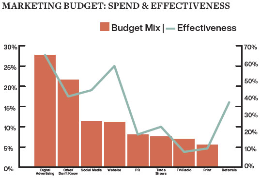 Marketing Budget: Spend & Effectiveness