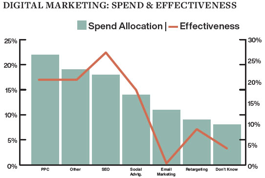 Digital Marketing: Spend & Effectiveness