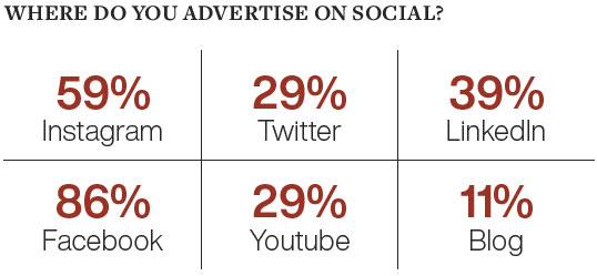 Where do you advertise on social media
