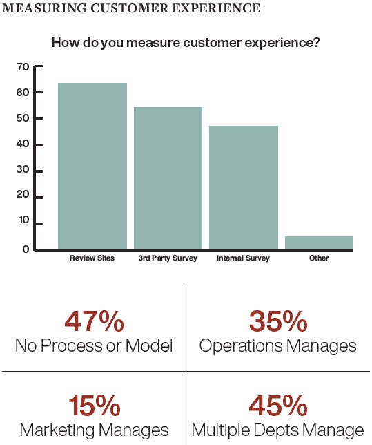 Measuring Customer Experience