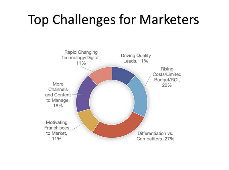 Top Challenes For Marketeers
